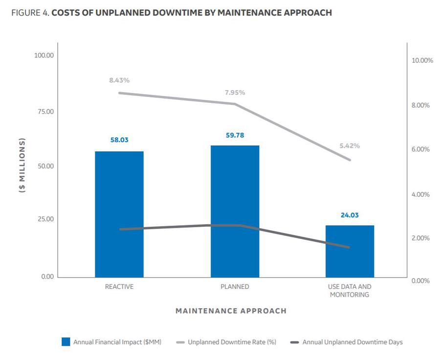 Cost of different maintenance approaches